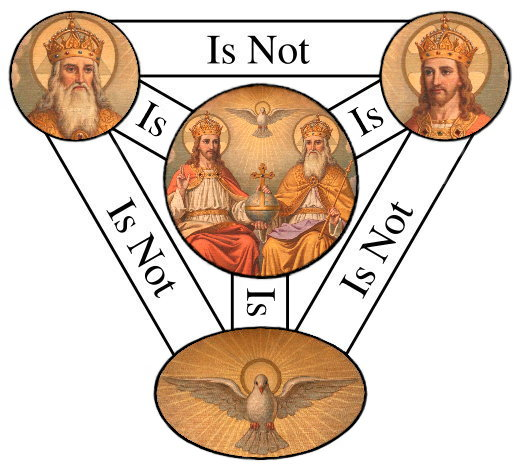 Fileshield Of The Trinity Or Scutum Fidei Diagram Of Christian