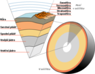 Earth Atmosphere and Core Layers in Czech.png