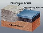 Layers of Earths Crust - Erdkruste.jpg
