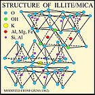 Structure of Illite mica.jpg