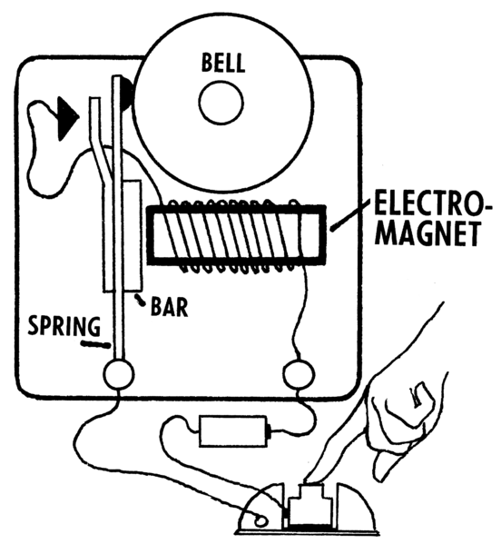 electromagnet coursework Electromagnet introduction it's been observed that current carrying conductor does exhibit a magnet's characteristic electromagnet the magnetic field of earth and the planets is explained as electromagnet by my own theory.